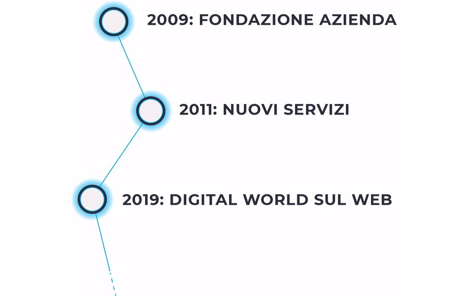 Digital World timeline